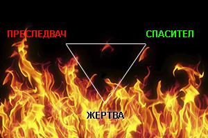 Драматичен триъгълник